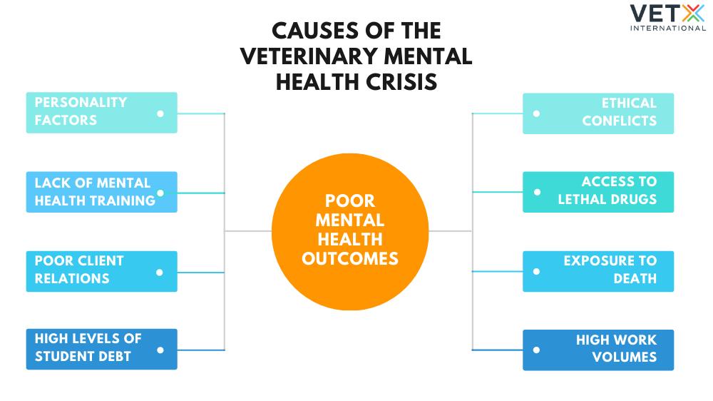 veterinary mental health statistics