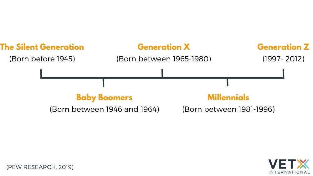 veterinary generational divide