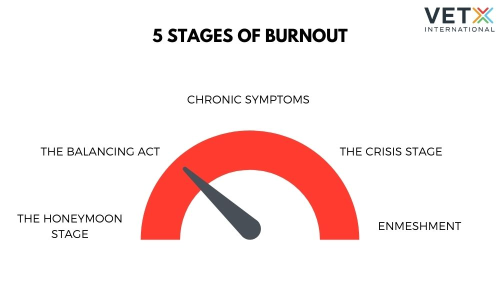 The five stages of burnout