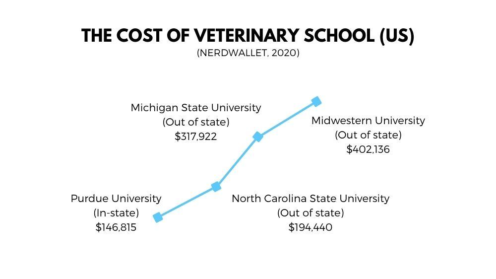 cost of vet school